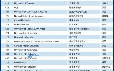 2022Times泰晤士高等教育世界大学学术排名前100名