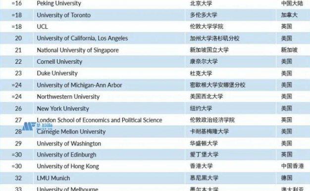 全球大学2022泰晤士Times排名前50名一览