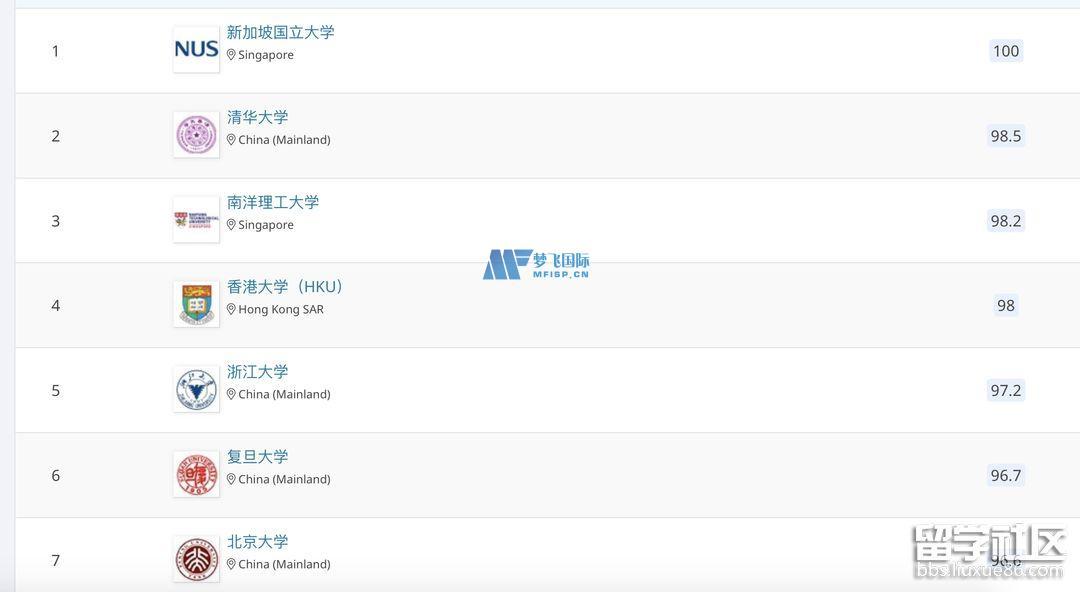 2021qs世界大学排名亚洲排名