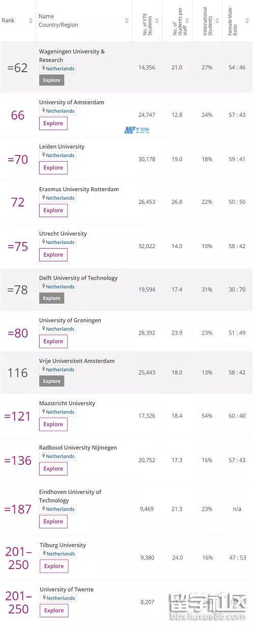 荷兰大学2021泰晤士世界大学排名
