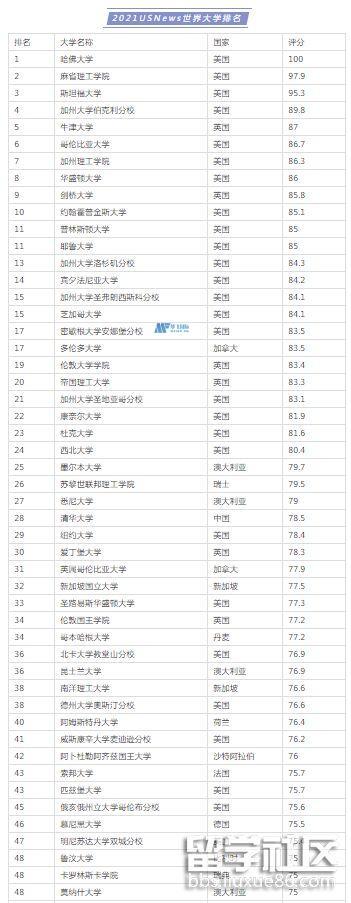 世界100强大学排名usnews排名2021年