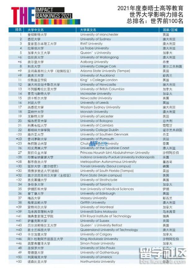 2021年泰晤士高等教育世界大学影响排名TOP100