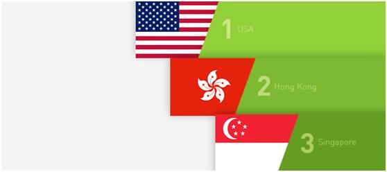 今年留学申请Plan B?美国VS新加坡VS香港,怎么挑选备胎?