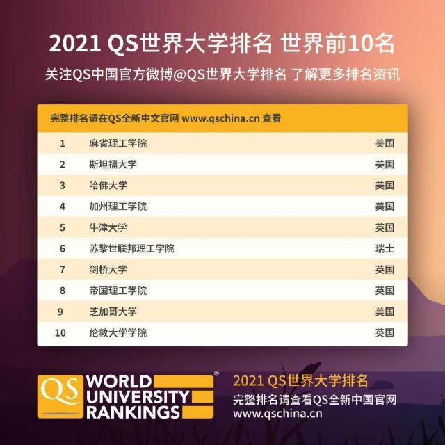 重磅 | 2021QS世界大学排名最新发布,全球高校大洗牌 