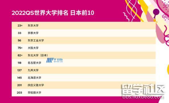 日本大学世界排名QS2022年