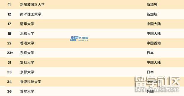 2022QS亚洲大学排名一览表前十