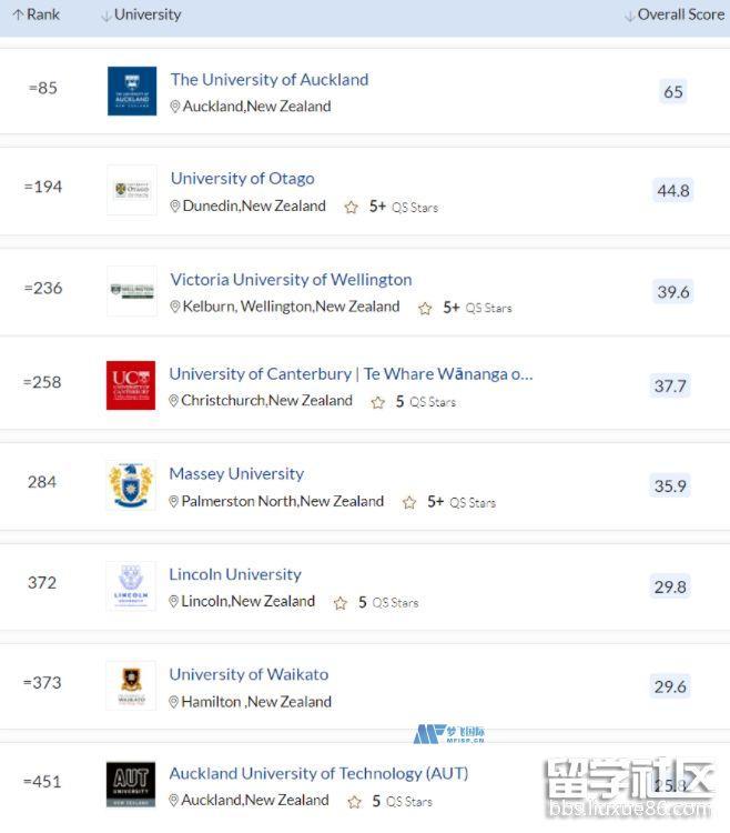 2022新西兰院校QS排名一览表