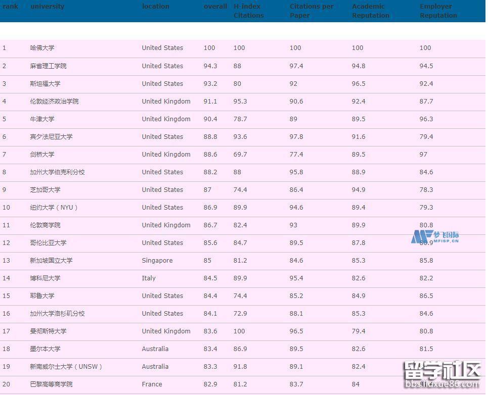 2022金融专业世界QS排名一览表