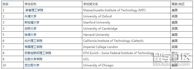 世界大学前十名排名榜2022年