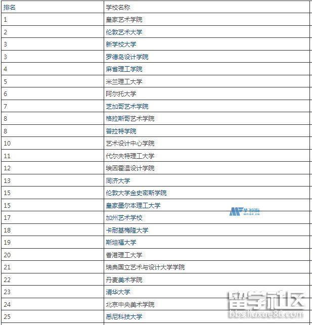 QS艺术设计世界排名一览表