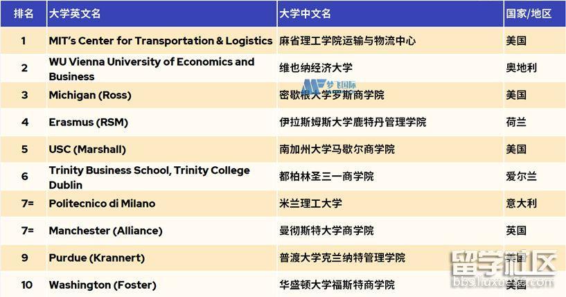 供应链管理硕士2022QS世界大学排名前10一览