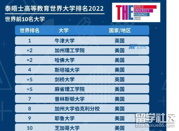 2022THE泰晤士高等教育世界大学排名前10强