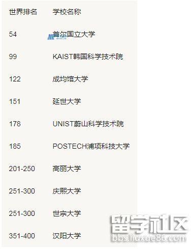 泰晤士高等教育2022韩国大学排名TOP10