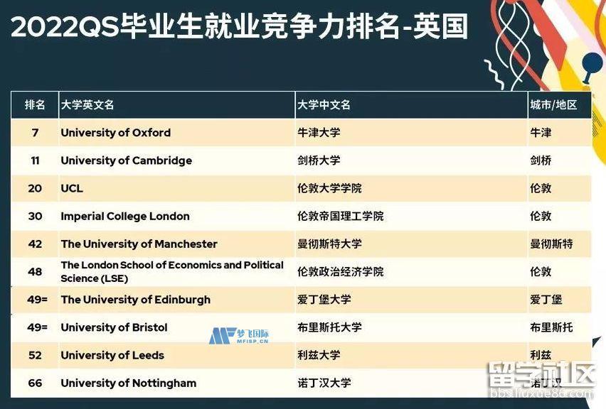 2022QS英国毕业生就业竞争力大学排名