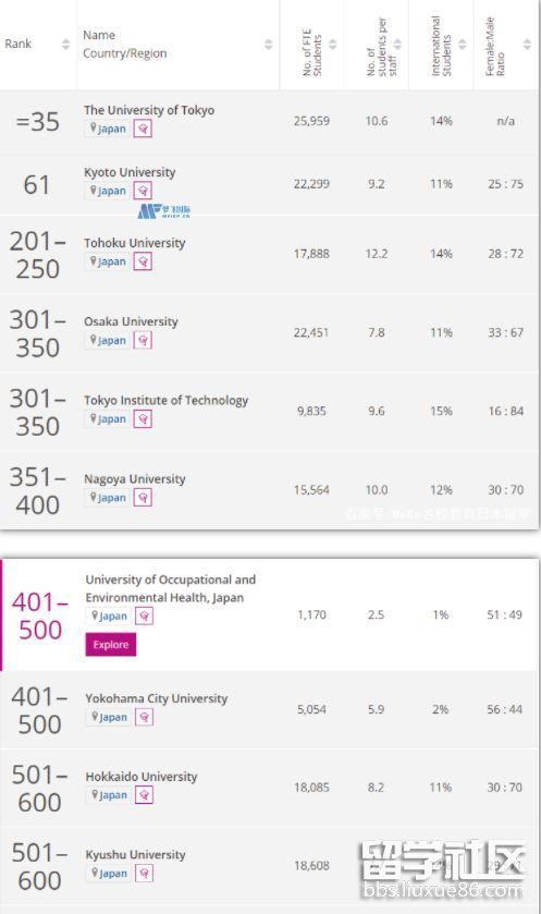 2022泰晤士高等教育日本大学排名10强