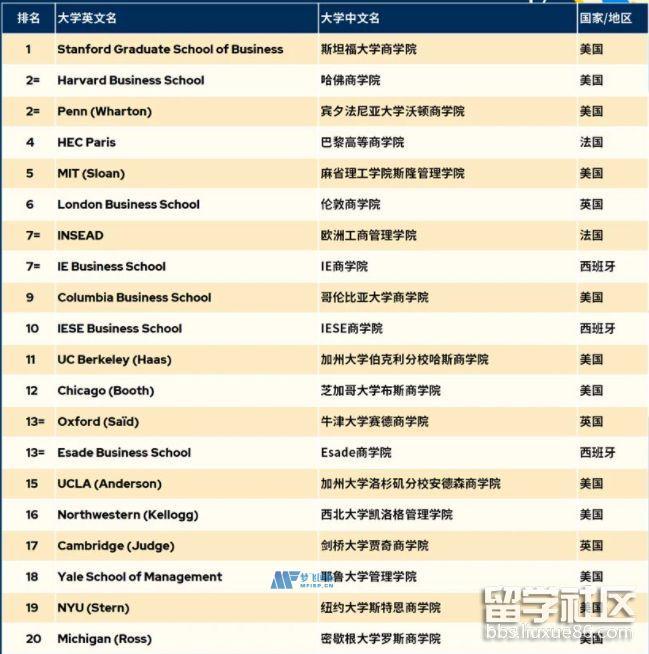 QS2022全球全日制MBA大学排名已公布