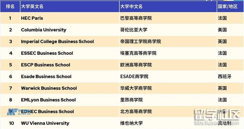 市场营销硕士2022QS世界大学排名前10强