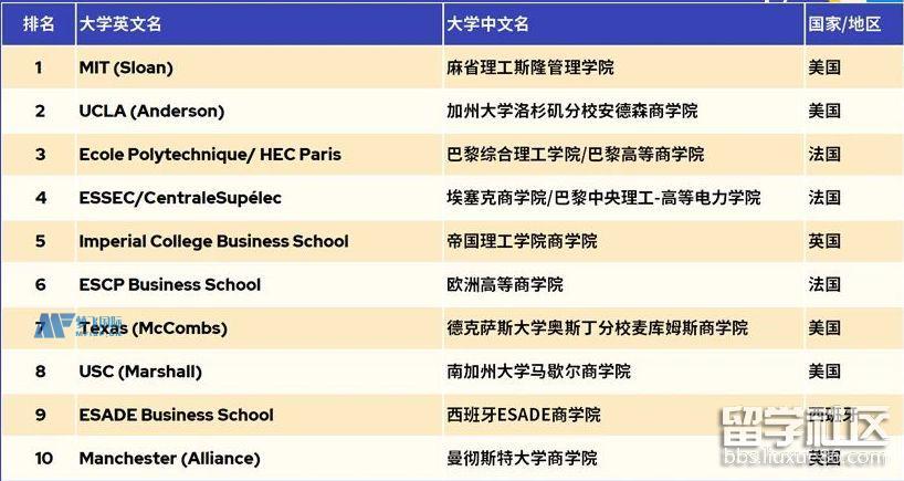 2022商业分析硕士QS世界大学排名TOP10