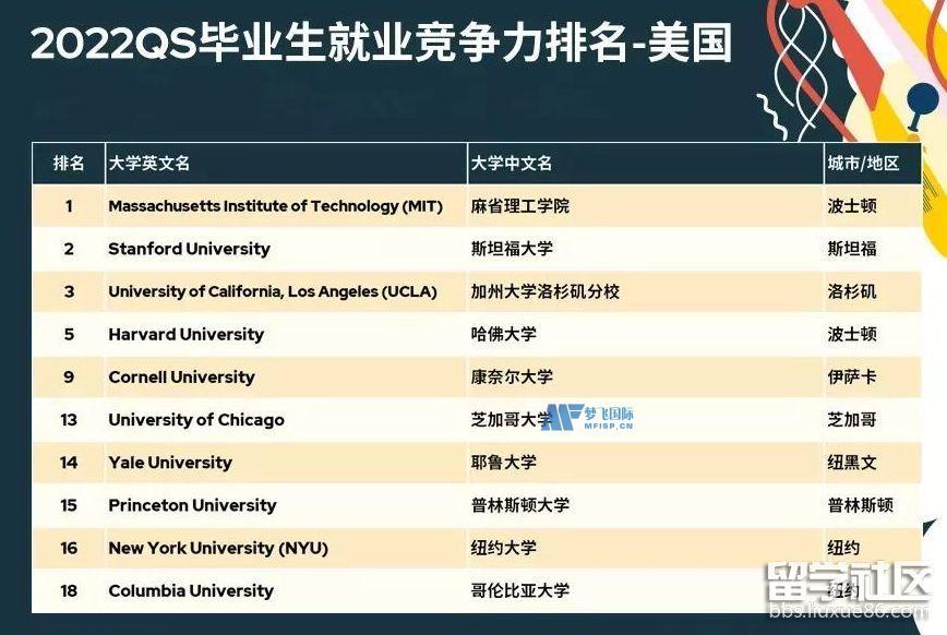 2022QS美国大学毕业生就业竞争力排名TOP10