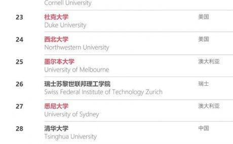 2021USNews全球大学新排名一览表
