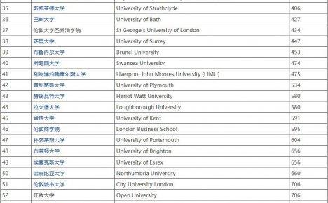 2021USNews世界大学排名英国大学