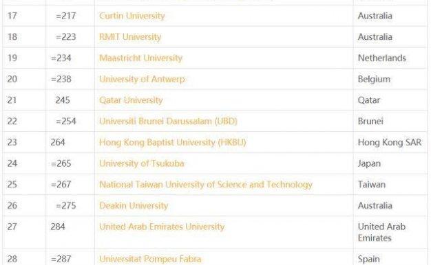 2021年qs世界年轻大学排名前100