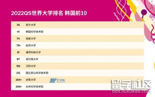 2022QS全球大学韩国大学排名TOP10