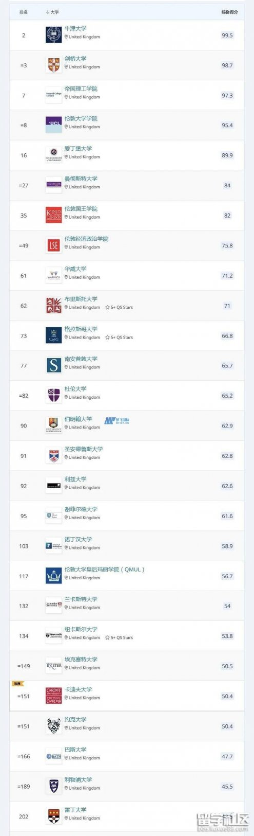 2022QS英国大学世界排名一览表