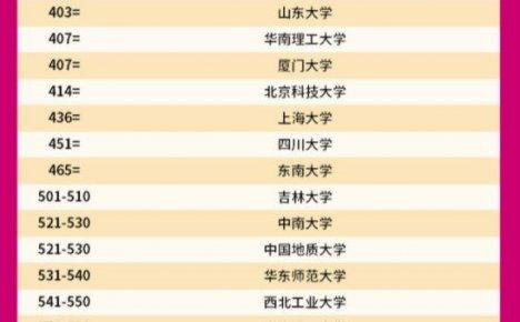 2022QS中国大陆大学世界大学一览表