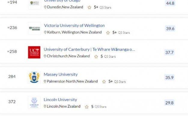 新西兰大学QS排名一览表2022