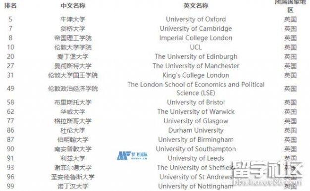 英国QS排名前100的学校2021年