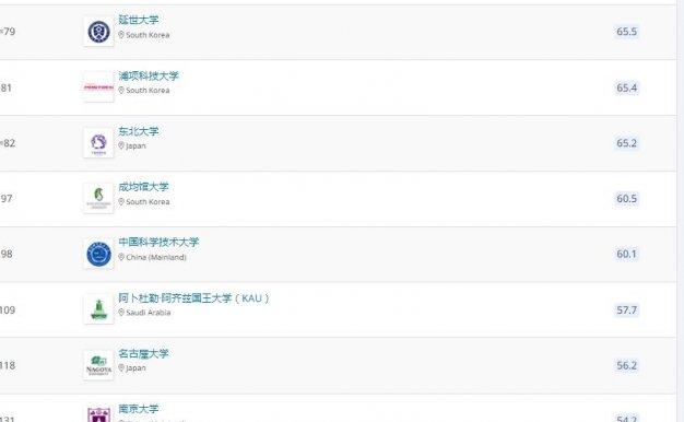 2022QS世界大学排名一览表:亚洲大学