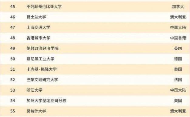 2021世界QS排名前100的大学