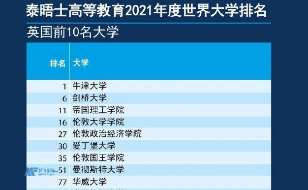 2021泰晤士英国大学排名TOP10