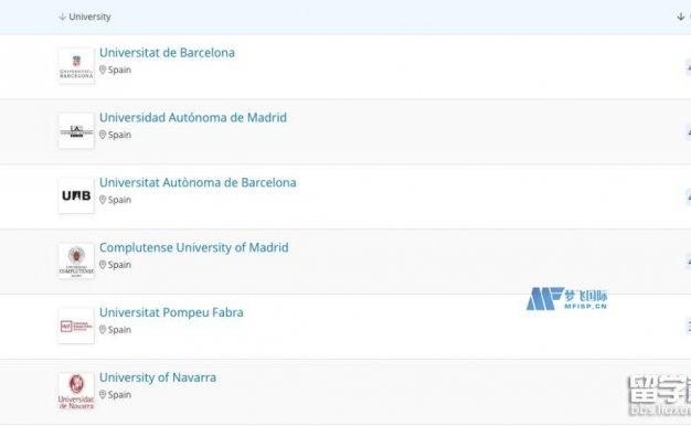 西班牙大学QS世界排名2022年
