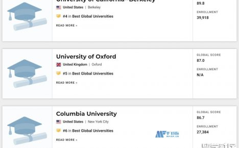 USNews世界大学排名2021完整版