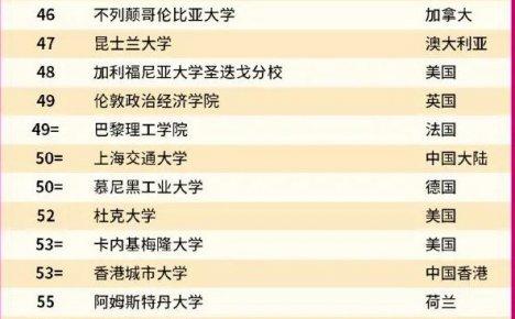 世界名牌大学排行榜2022年